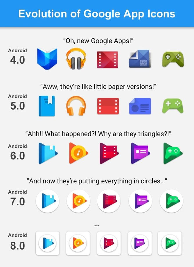 this evolution of google play app icons graphic is funny