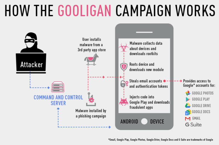 Android Malware 'Gooligan' have affected 1 Million Devices