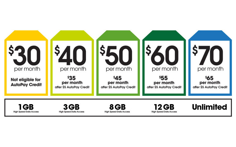 Cricket Wireless Is Increasing Available Data On Several
