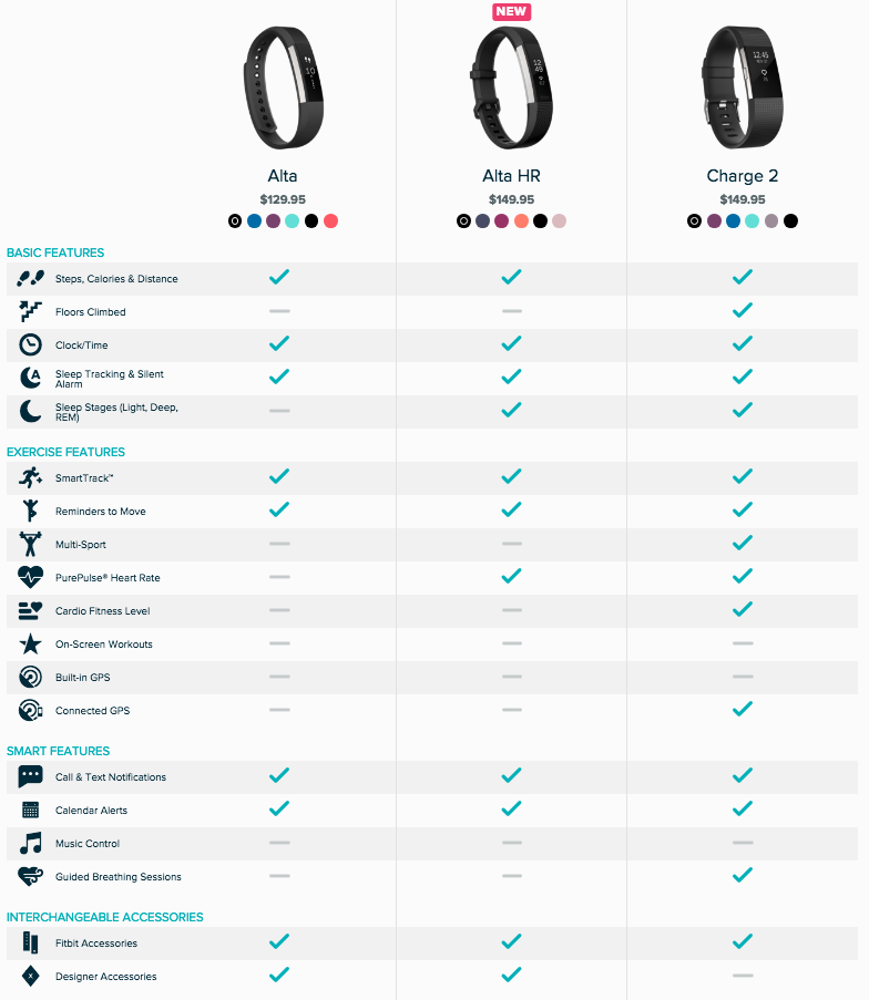 comparison between the charge of the The key differences between blaze and the charge 2  when it comes to the fitbit blaze and charge hr comparison it all comes down to what makes you happy.