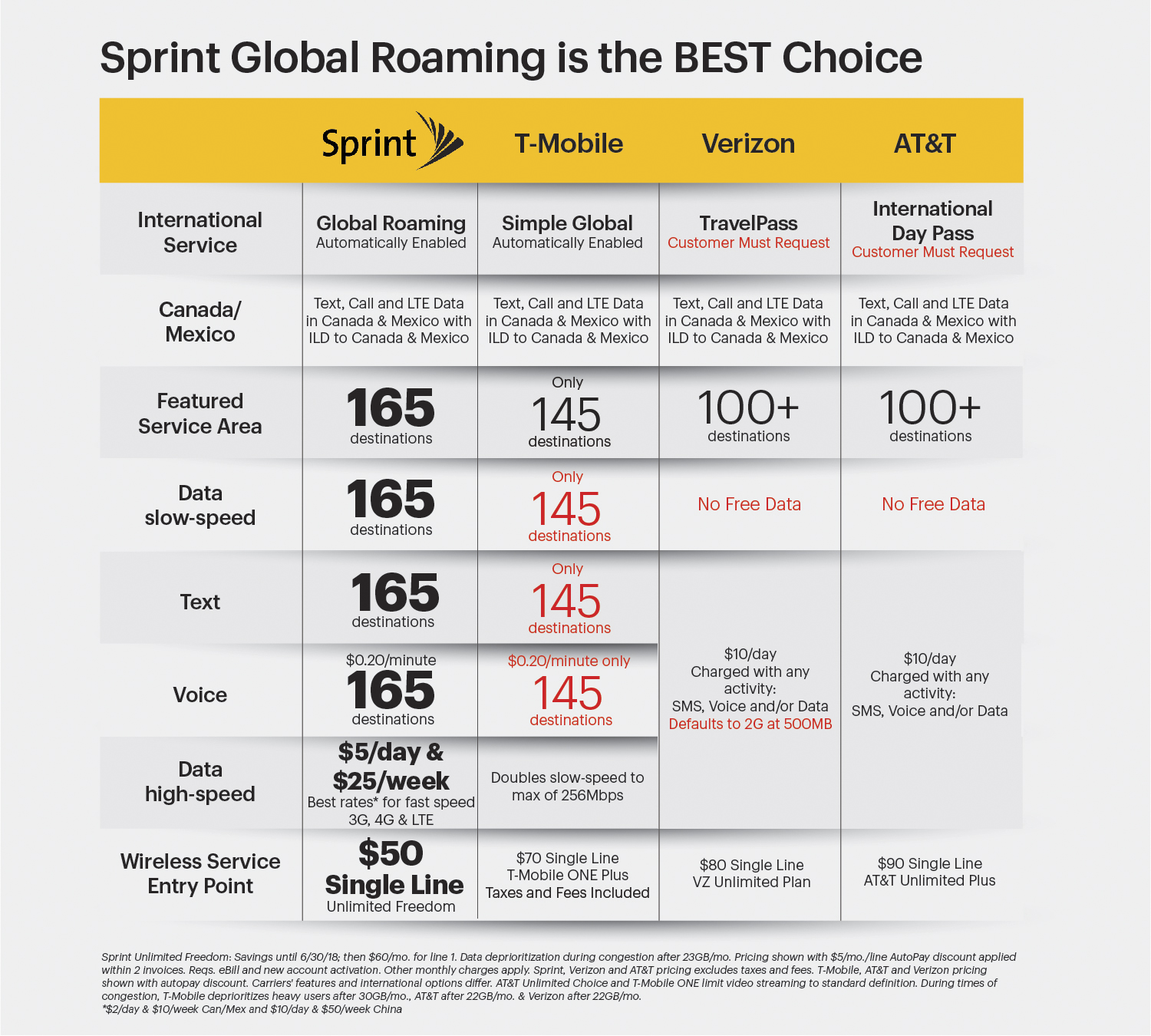 sprint expands international roaming to countries the headline feature here is that big 165 number which sprint is quick to point out is superior to the only 145 countries that t mobile sports