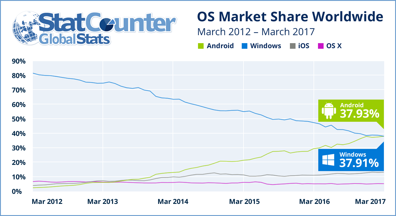 Android has overtaken Windows for the first time as the most