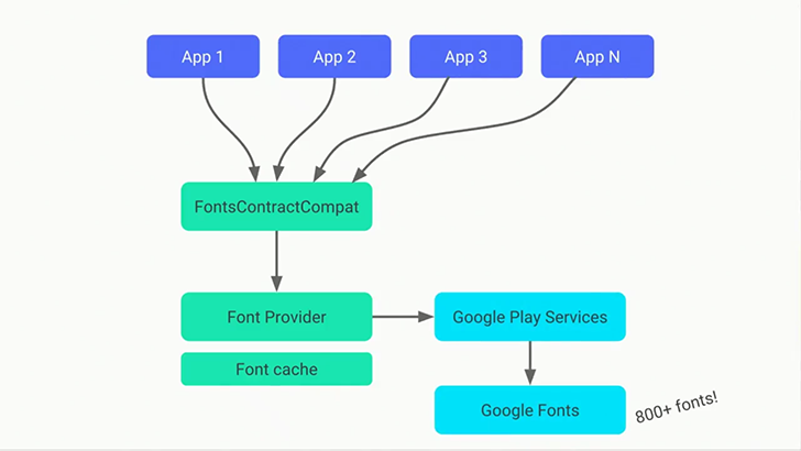 Android O feature spotlight: Downloadable fonts will make APKs smaller, and fonts can now be XML resources