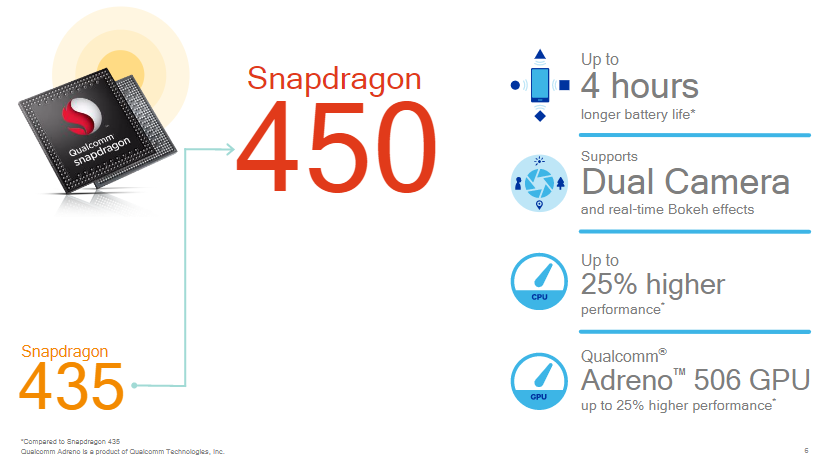 Qualcomm's Snapdragon 450 Announced With Adreno 506 GPU