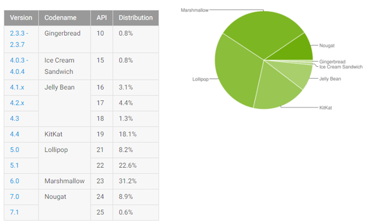 Android Distribution Updated for June 2017: Nougat is At 9.5%, Apple!