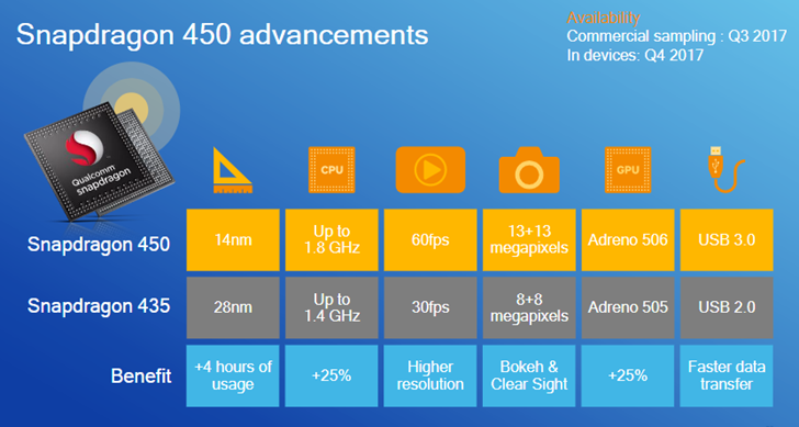 Qualcomm's latest Snapdragon 450 to boost efficiency in mid-range devices
