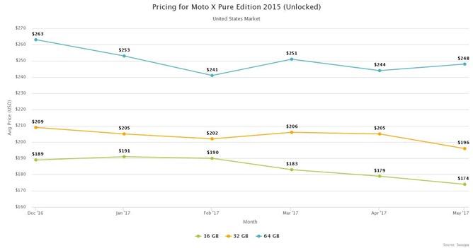 swappa-pricing-moto-x-pure-edition-2015-unlocked-us