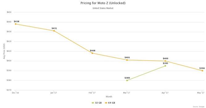 swappa-pricing-moto-z-unlocked-us