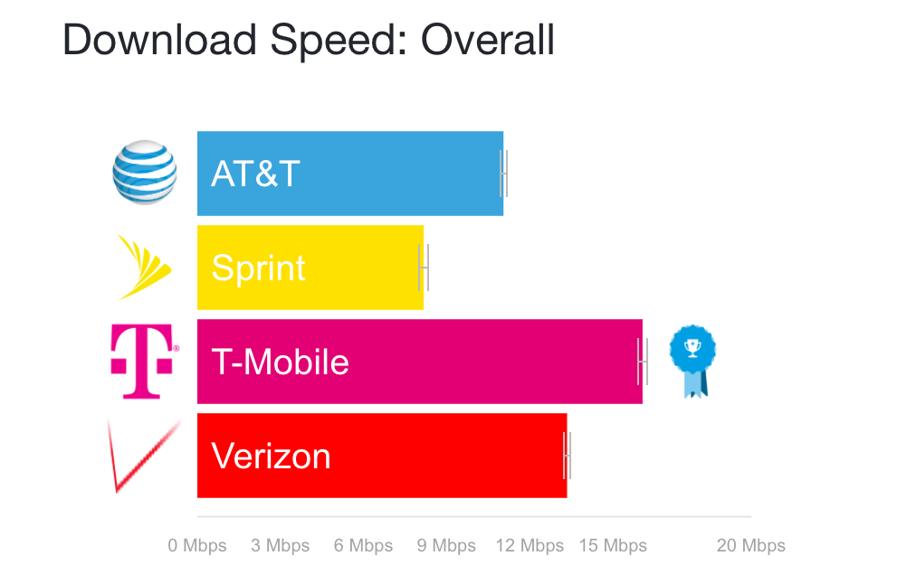 AT&T And Verizon Network Speeds Crippled By Reinvigorated Unlimited Data Plans