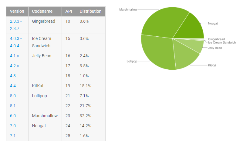 Android 2.3 Gingerbread OS announced and SDK released ...