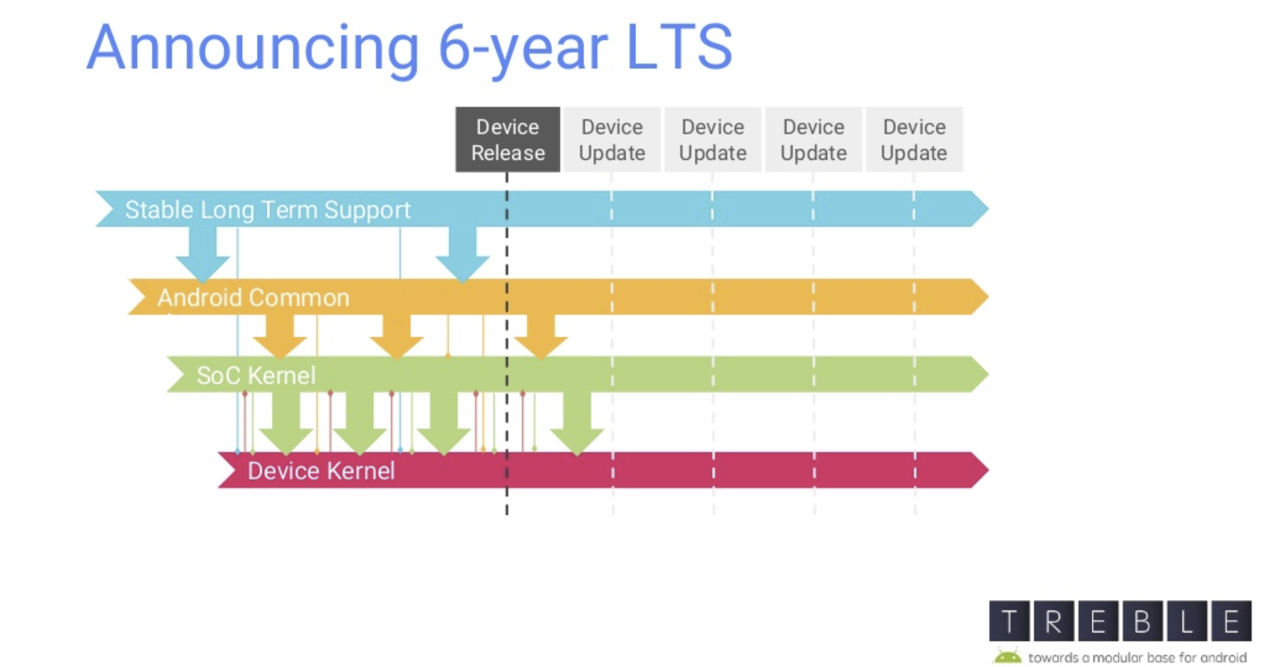 Linux kernel's long-term support releases now last for 6