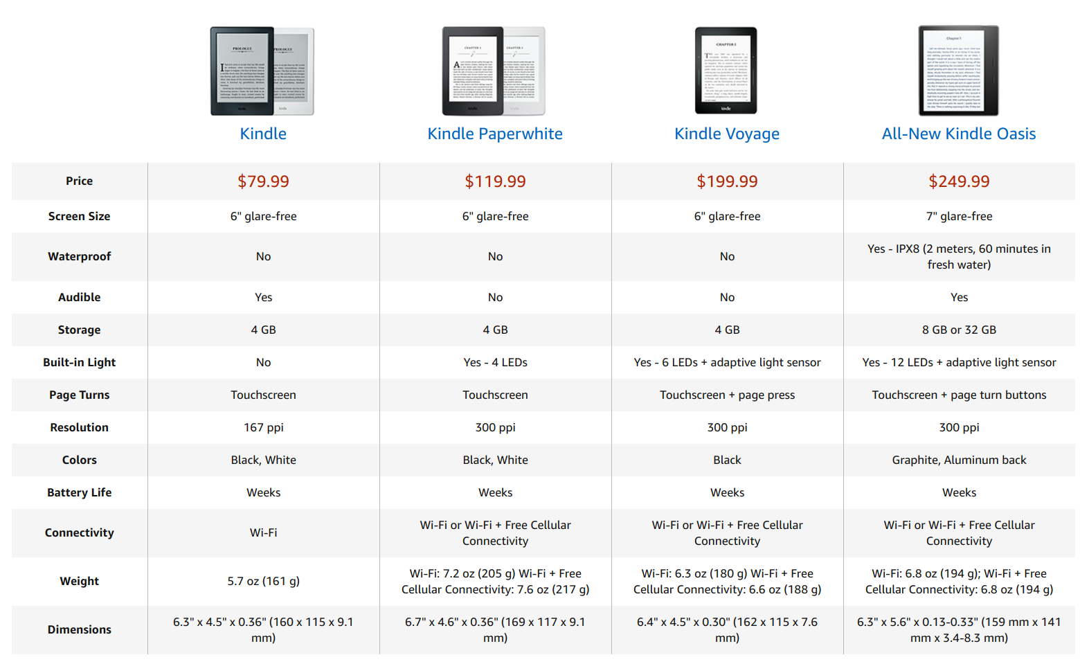 Kindles oasis is its first waterproof ebook reader with a larger 7 amazon is killing it in the ebook space and the oasis is one more proof of that i bought a paperwhite on amazon prime day since it was heavily discounted fandeluxe Image collections
