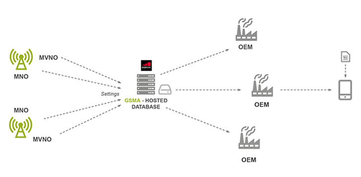 OEMs and carriers are working with GSMA to create an open standard for advanced network features