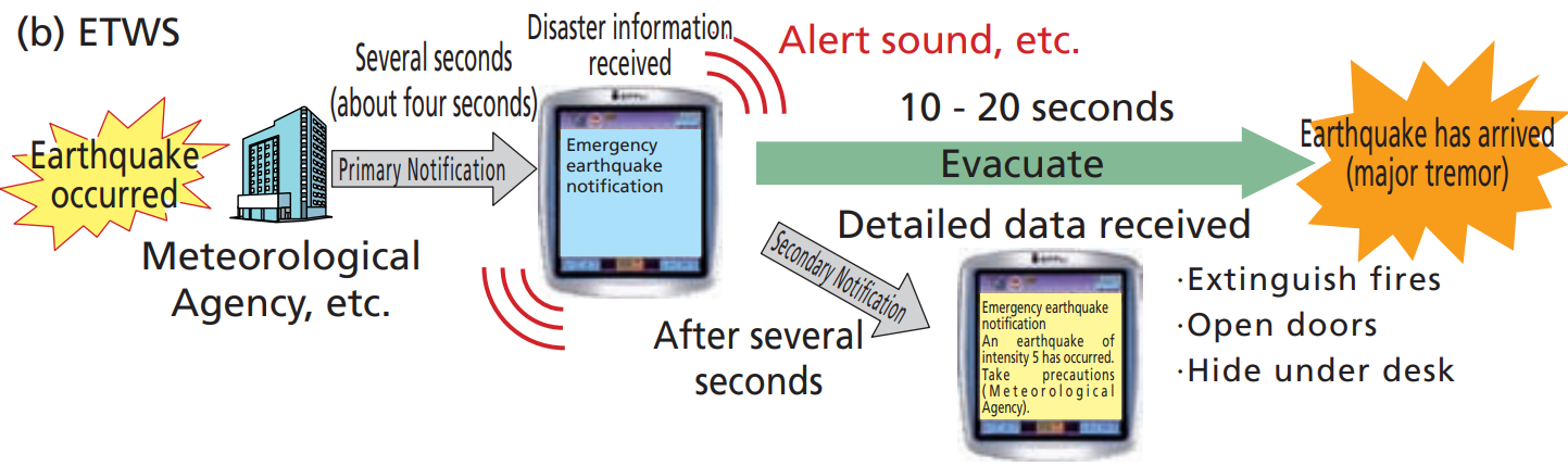 Earthquake and tsunami warning messages in Japan coming