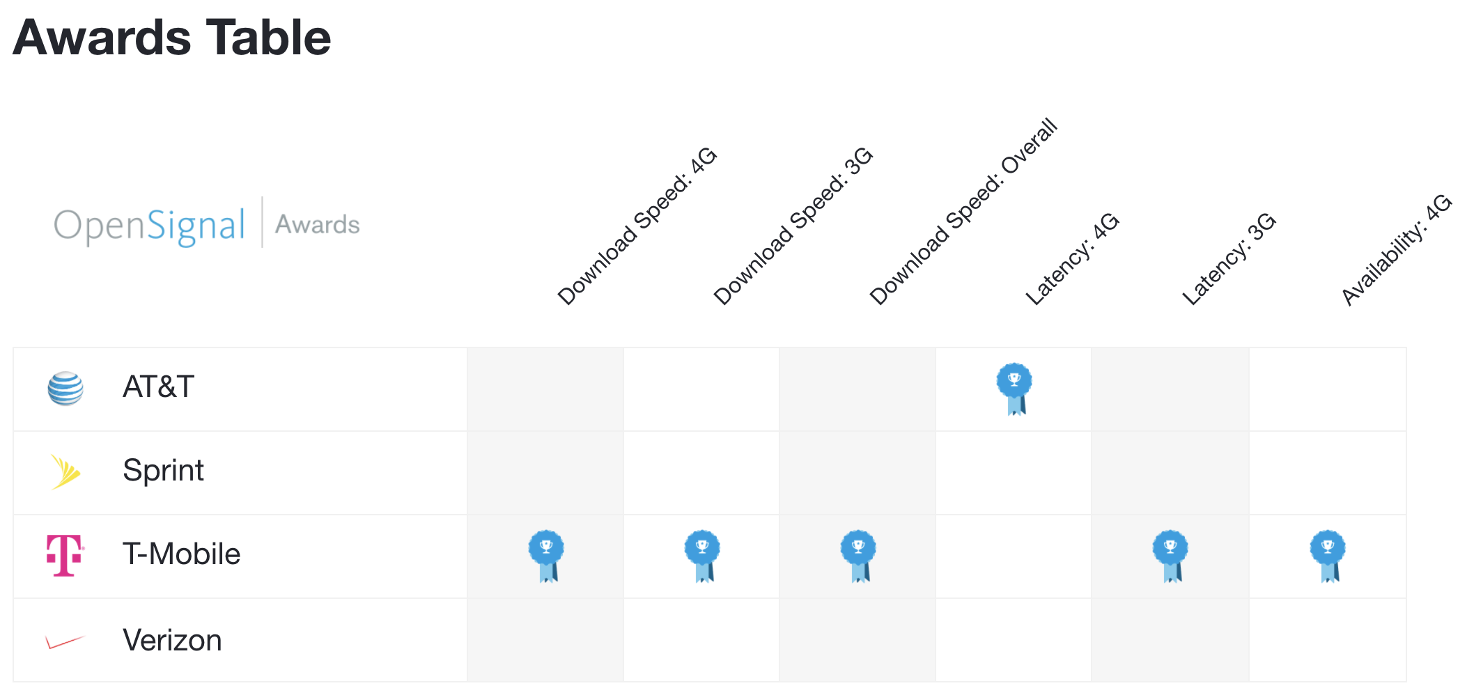 Latest Opensignal State Of The Mobile Networks Report Shows T Mobile