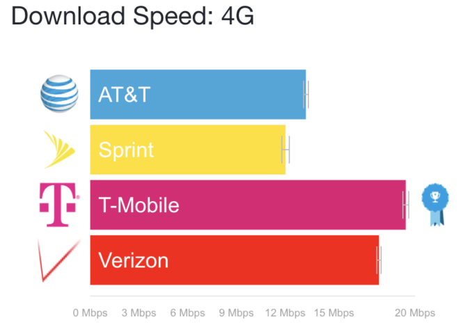 Mobile still has fastest 4G LTE speeds, while Verizon, AT&T slowly recover