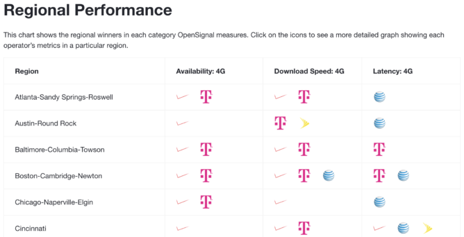Mobile tops OpenSignal network tests as AT&T launches new range extender