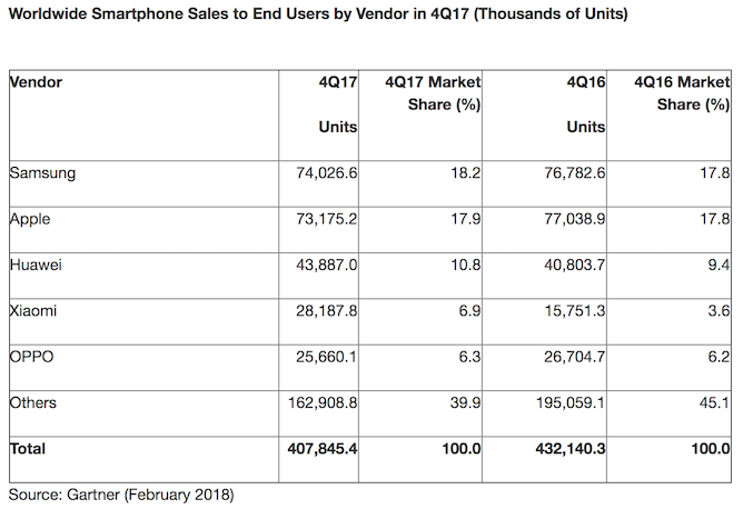 Smartphone sales record first-ever decline in Q4/17