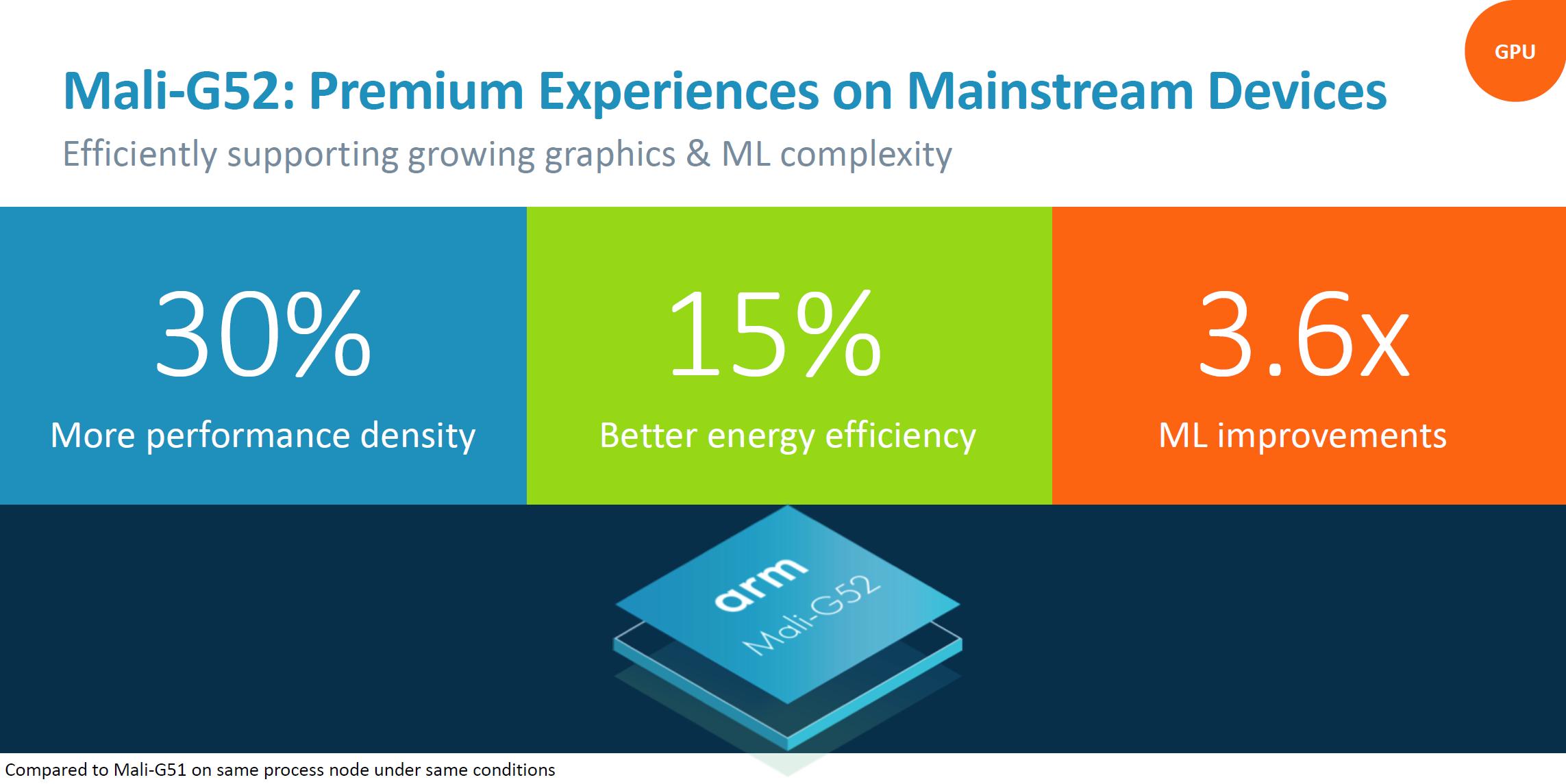 ARM announces Mali-G52 and G31 GPU designs, bringing AI