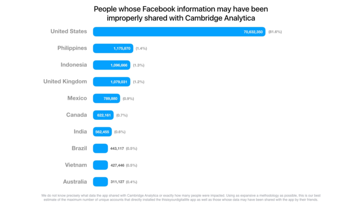 the concerns with facebook Facebook (fb) has become a virtually inescapable aspect of modern social life  yet many people have concerns about using fb and even consider quitting or.