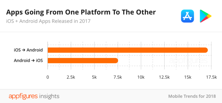 Some interesting stats about Google Play Store vs  Apple App