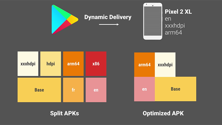 How Android App Bundles and Dynamic Delivery will change the way your phone gets its software