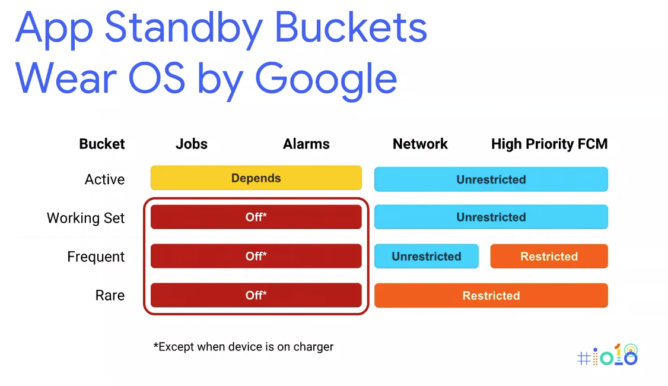 Wear OS by Google standby buckets