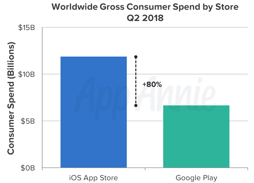 Apple App Store has twice the Google Play revenue, half the downloads