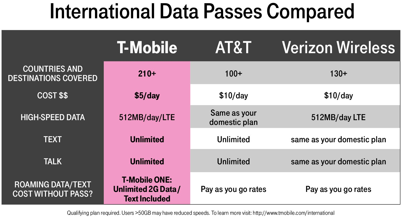 Mobile beefs up its unlimited data plans with 70 more countries covered