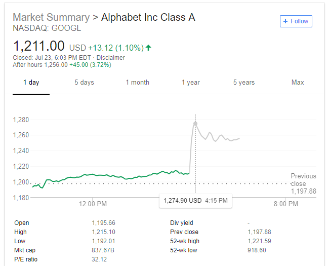 Alphabet posts huge 25% increase in revenue, investors shrug off impact of EU fine