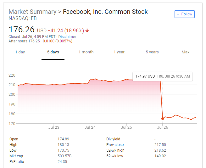 Facebook's value crashes by $111bn