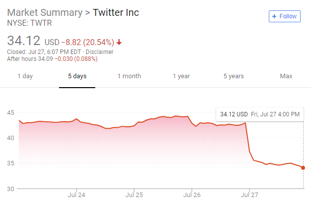 Twitter share price tumbles after it loses 1m users in three months
