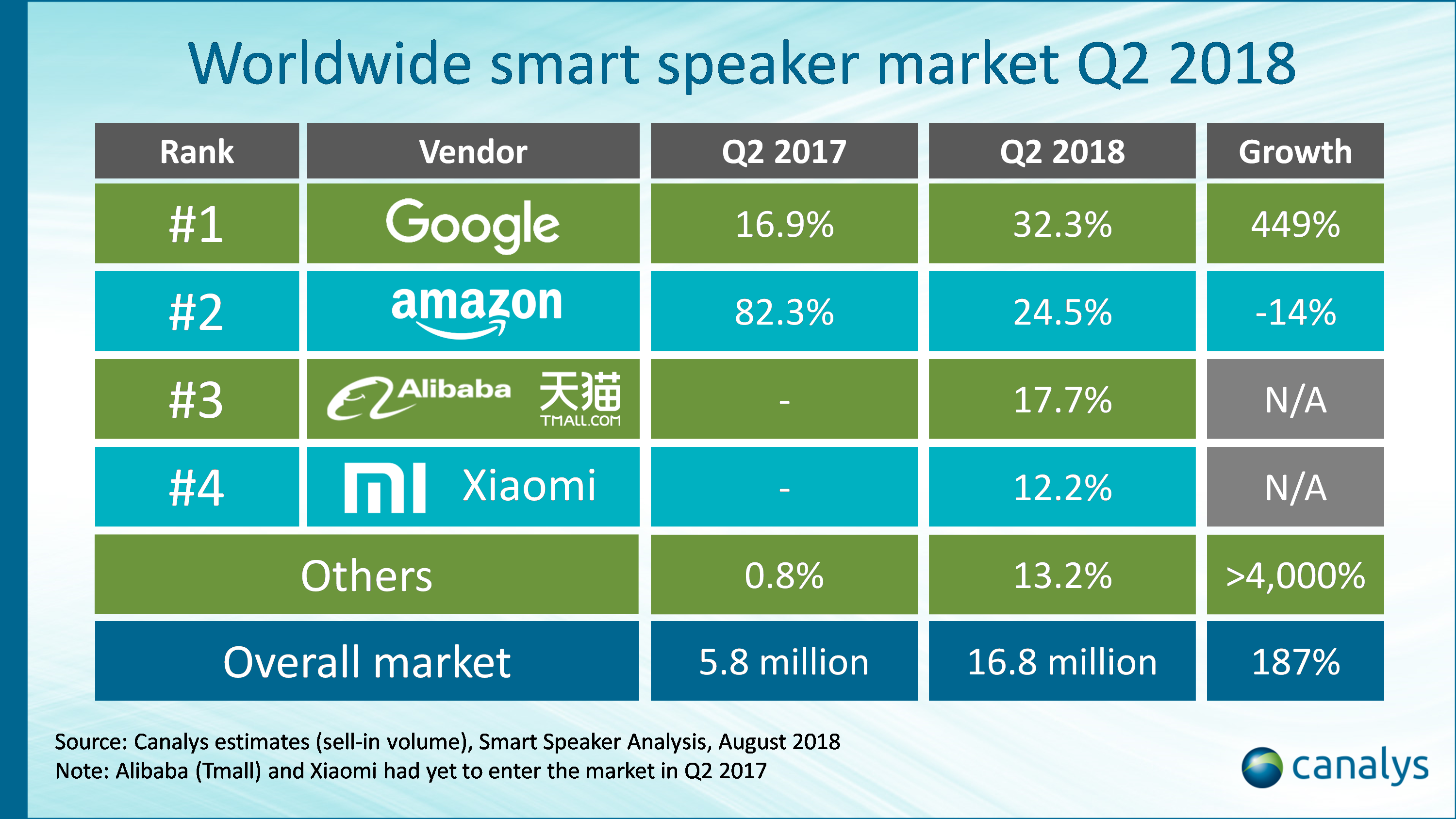 Amazon Echo Dominates Smart Speaker Market In The UK