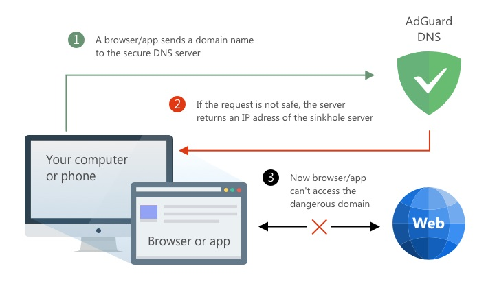 AdGuard officially releases its own DNS service, and it works with