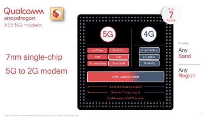 Modem X55 baru Qualcomm akan membuat ponsel 5G lebih tipis dan lebih banyak tersedia di tahun 2020