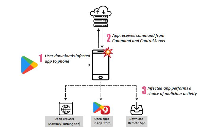 Most Antivirus Apps on Google Play Suck at Detecting Malware