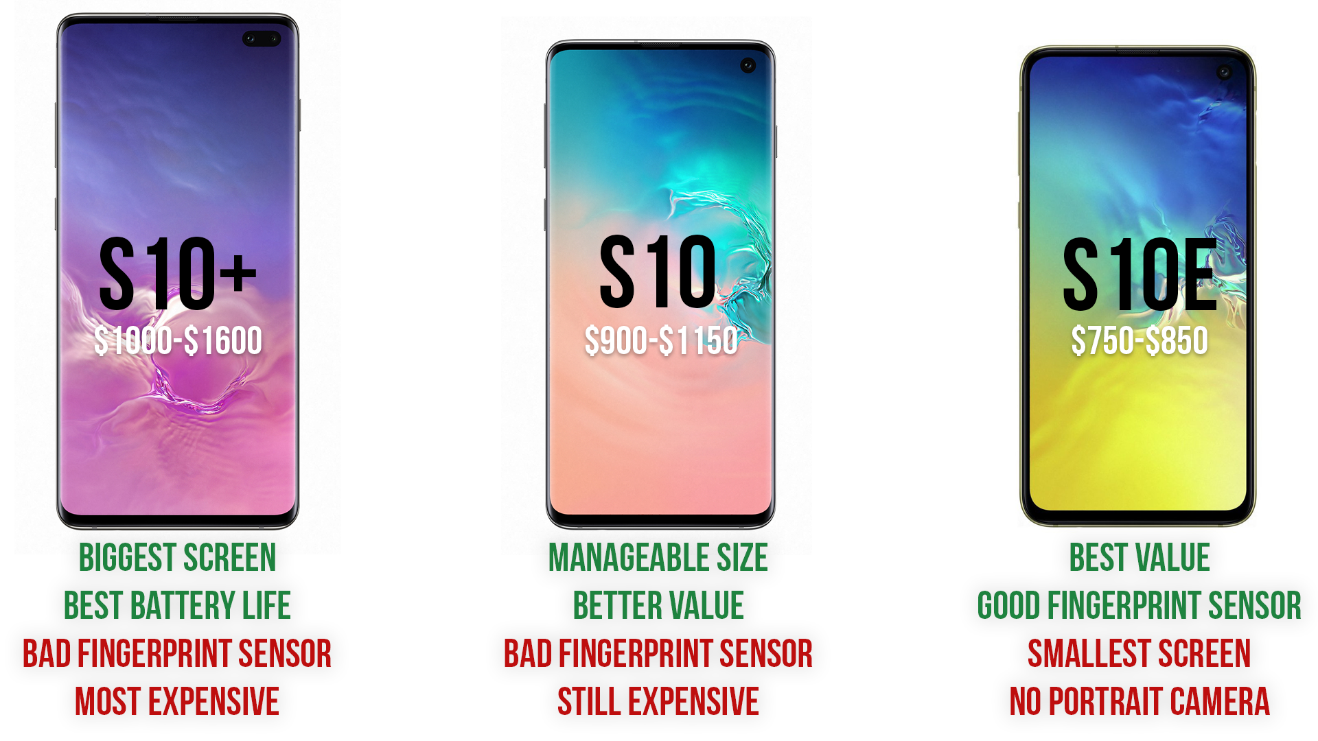 Galaxy S10+, S10, and S10e buyer's guide: Choosing the right Samsung phone in 2019