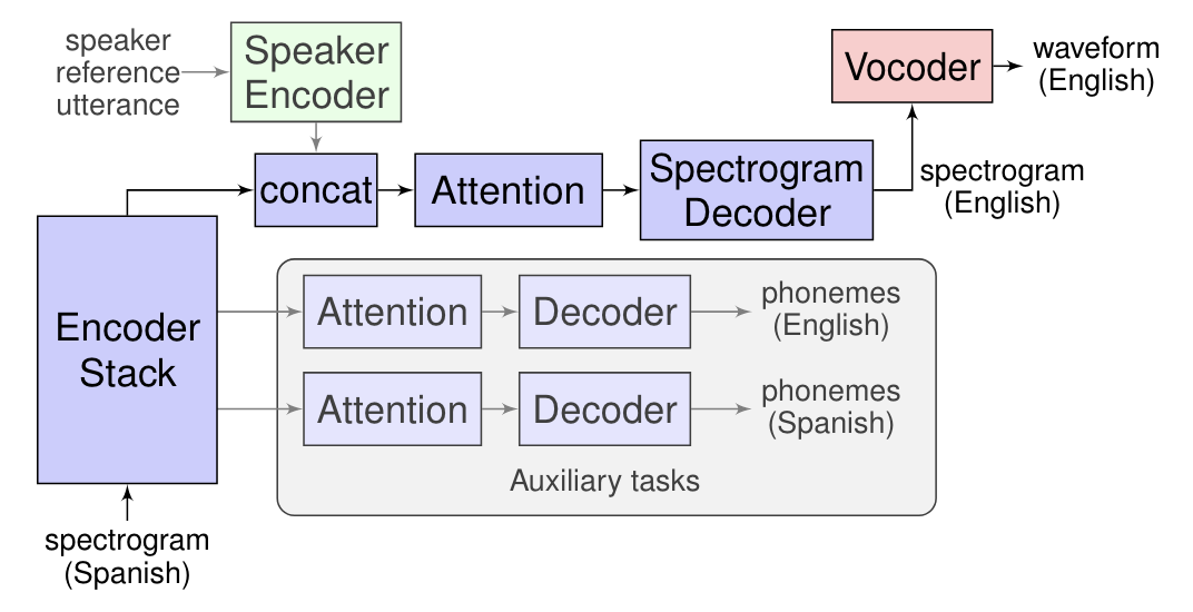 Google's Translatotron translates speech directly to speech