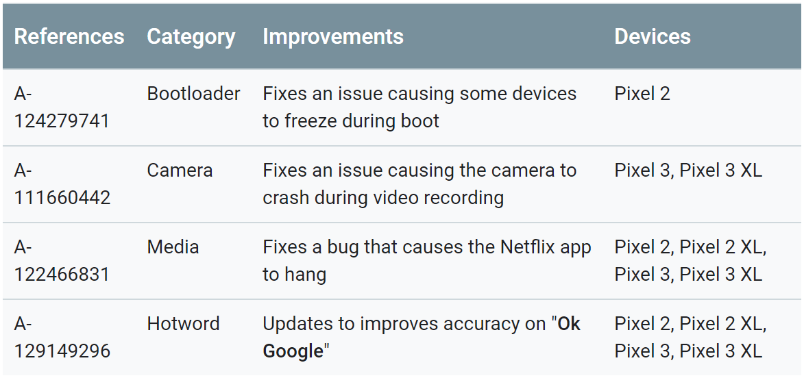 Update: Starting to roll out] Pixel updates for June are up, 3a and