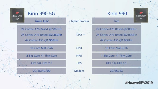The new Kirin 990 5G chipset will power the Huawei Mate 30 Pro