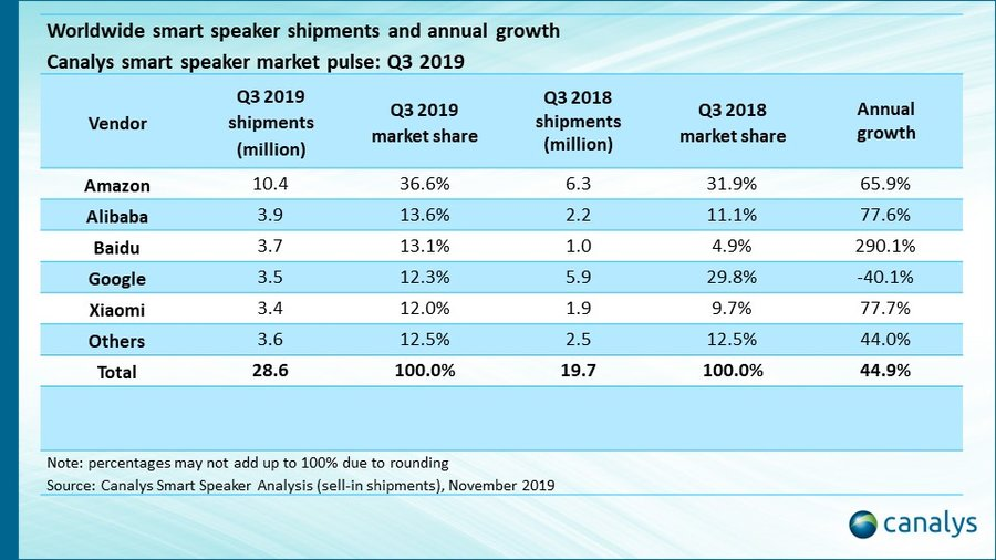 Canalys: Google's Smart Speaker Shipments Fall 40% From Last Year