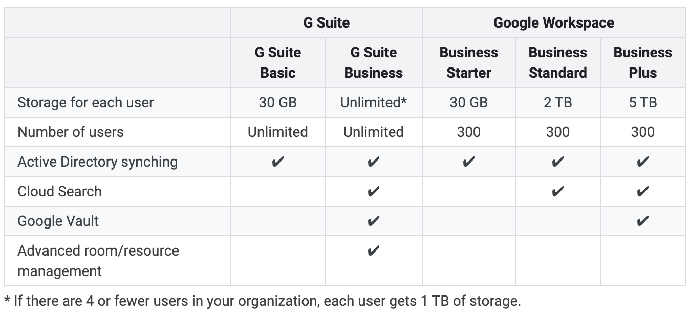 Unlimited Google Drive storage is getting more expensive with ...
