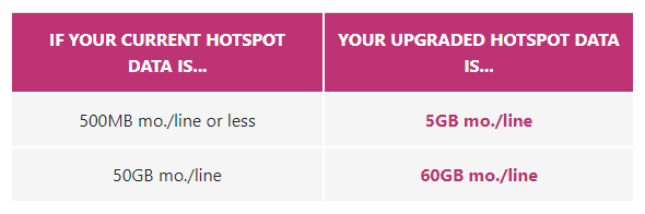 Some Sprint customers are being upgraded to T-Mobile plans 4
