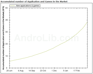 AndroLib total number of applications