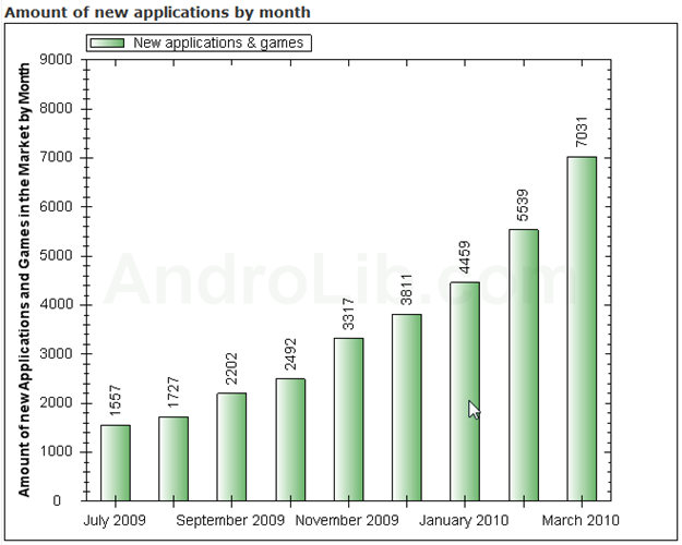 AndroLib amount of new applications and games added to the Market per month