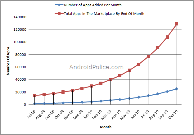 Android 100k applications