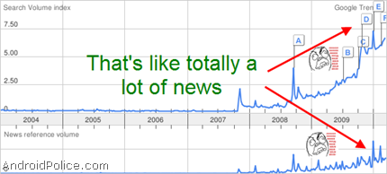 "Google trends for ""Android"""