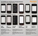 Motorola robot fingers test results